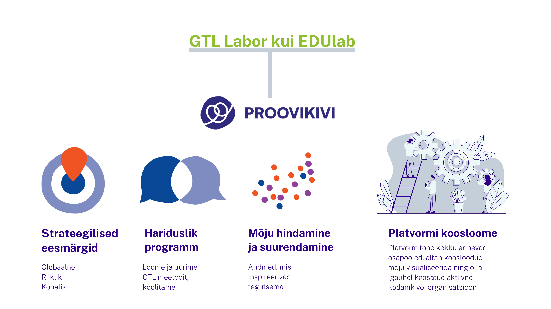 GTL Labori ja Proovikivi ülevaade